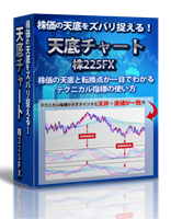 『天底チャート 株225FX』株価の天底と転換点が一目でわかるテクニカル指標